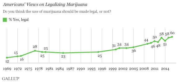 us-gallup-60percent